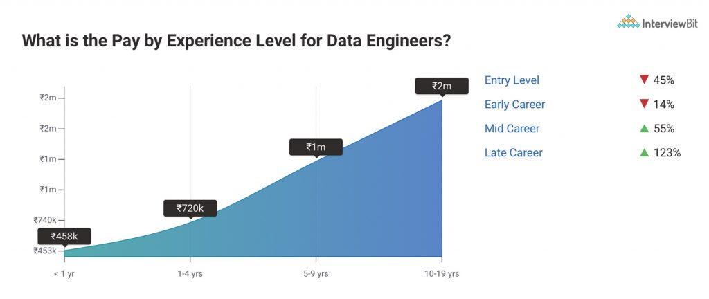 data engineer salary by experience