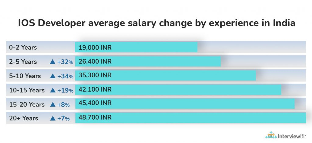 ios developer salary change by experience in india