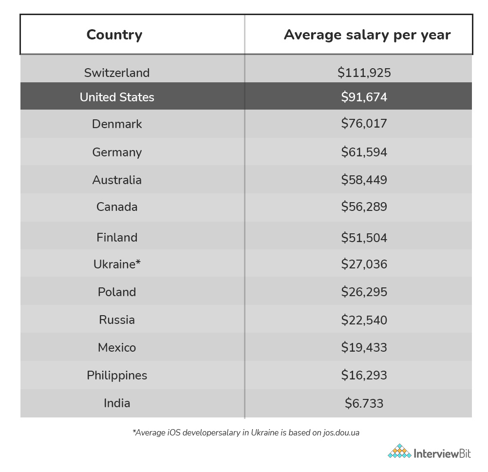 ios developer salary in other countries